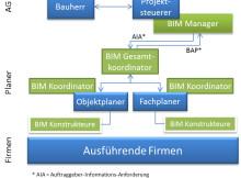 Foto: IB&T Ingenieurbüro Basedow & Tornow GmbH