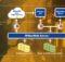 Mögliche Systemarchitektur bei einem Kunden: WebServices und Desktop-Anwendungen werden bei WIGeoGIS flexibel integriert. Foto: WIGeoGIS