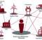 Wie wird unser zukünftiges Stromnetz aussehen? Welche Rolle werden Erneuerbare Energien, die Elektromobilität und ein verändertes Nutzerverhalten in diesem Zusammenhang einnehmen? Die ZVEI-Studie zum Zukunftsbild unseres Energienetzes gibt Antworten darauf. Foto: Zentralverband Elektrotechnik und Elektronikindustrie e.V. (ZVEI)