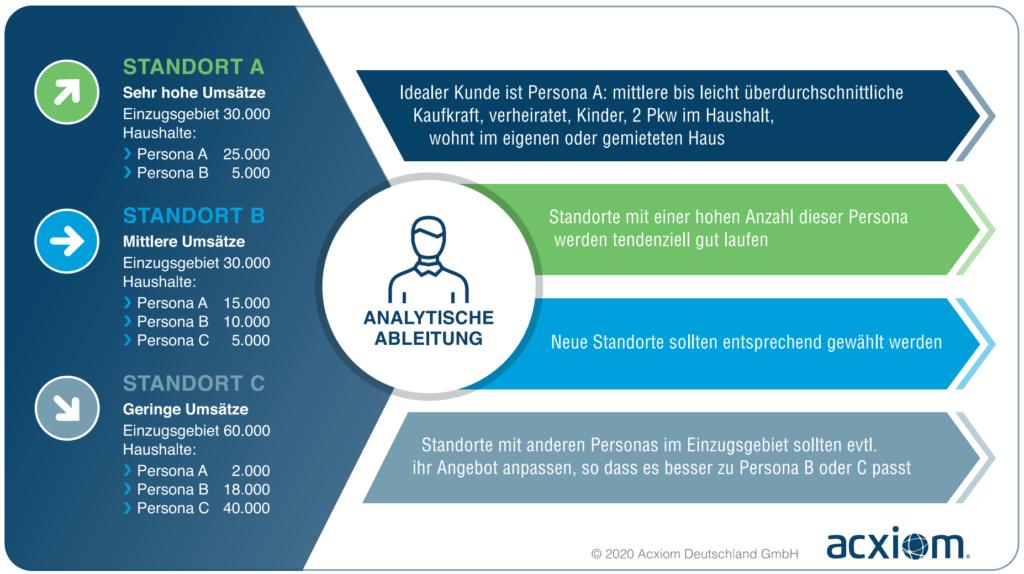 Beispiel für die Analyse verschiedener Standorte: Dabei analysiert Acxiom sowohl die Bestandsdaten der Unternehmen als auch des räumlichen Umfelds der Standorte und liefert dadurch Leitlinien für die Bewertung von bestehenden und die Suche nach neuen Filialstandorten. Grafik: Acxiom Deutschland GmbH